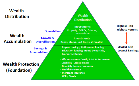 Building The Foundation – The Real Wealth Farmer